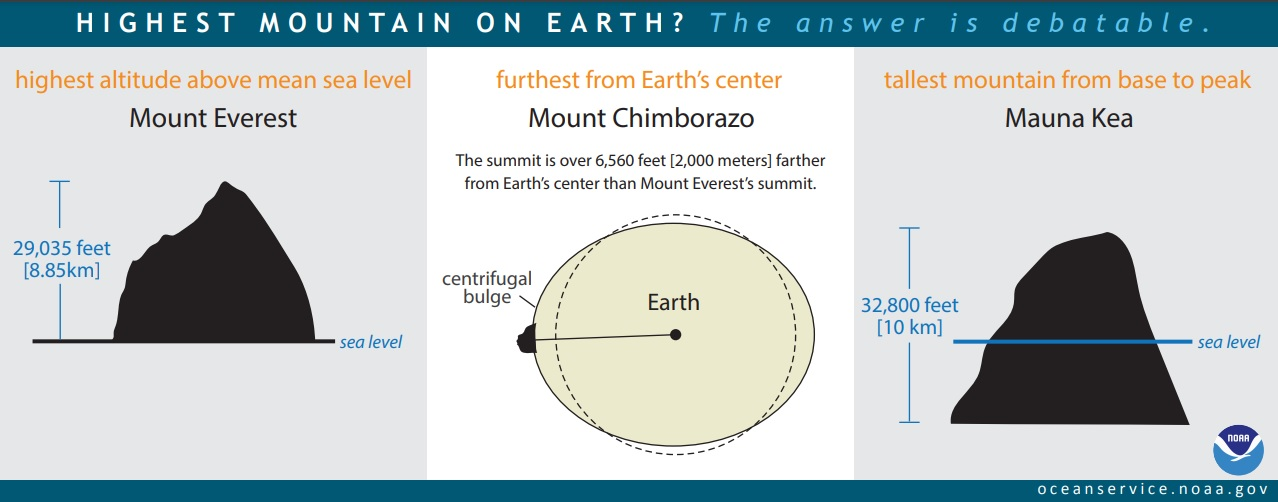 Infographic of the Three Highest Mountains